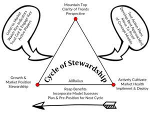 stewardship of guardrail